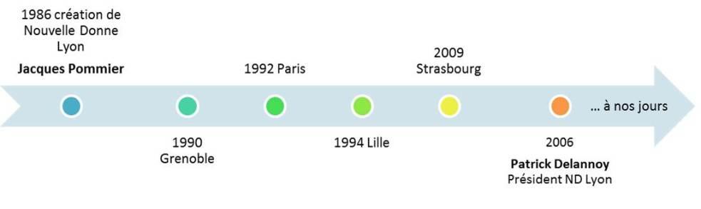 Nouvelle-Donne-Grand-Lyo-création -1992