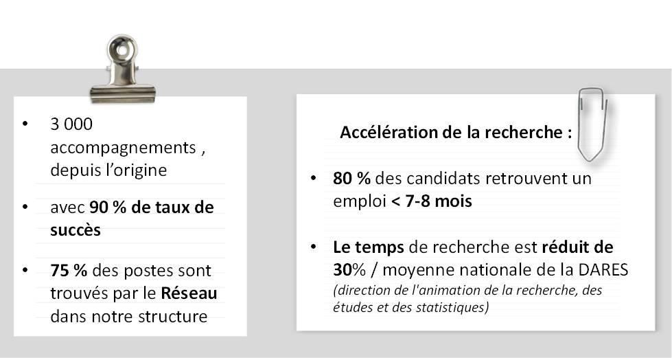Nouvelle Donne Grand Lyon Chiffres clés accompagnement retour emploi cadres